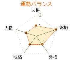 三橋大樹 の画数・良運