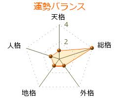 江川紹子 の画数・良運