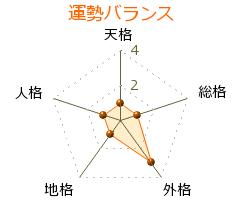 琉球国王 の画数・良運