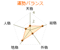 平田良介 の画数・良運