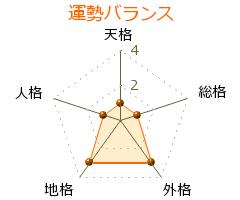 石田正継 の画数・良運