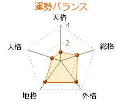 長井宗秀 の画数・良運