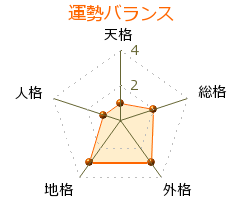 村田嘉一 の画数・良運