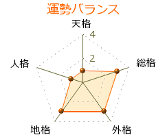 野崎欣宏 の画数・良運