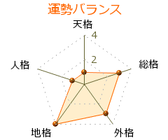秋山菜津子 の画数・良運