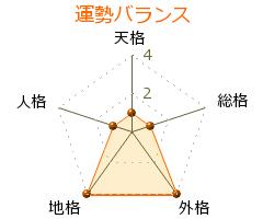 黒川康正 の画数・良運