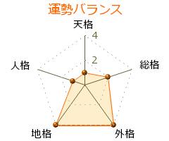 増田彰則 の画数・良運