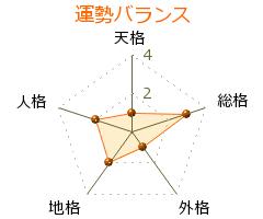 小野賢章 の画数・良運