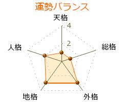 関澤義 の画数・良運