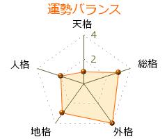 上野顕太郎 の画数・良運