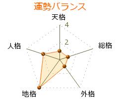 小野薫 の画数・良運