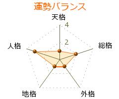 平田勝男 の画数・良運