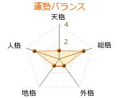 町田富男 の画数・良運