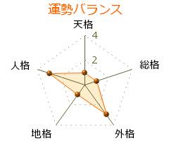 根木慎志 の画数・良運