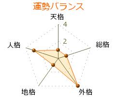 村川千秋 の画数・良運