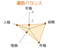 宇津田晴 の画数・良運