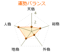 三宅藤九郎 の画数・良運
