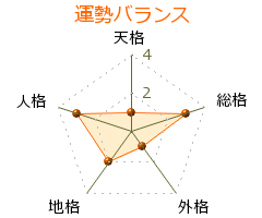 村田貴輝 の画数・良運