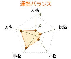平井太郎 の画数・良運