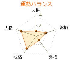 大牟田稔 の画数・良運
