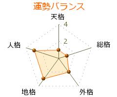 龍円愛梨 の画数・良運