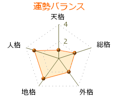 慶野義雄 の画数・良運