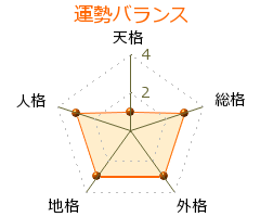関隆倫 の画数・良運