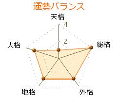 平田寛 の画数・良運