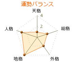 福地寿樹 の画数・良運
