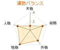 中田薫 の画数・良運
