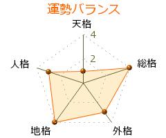 戸田勝規 の画数・良運