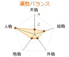 牟田口義郎 の画数・良運