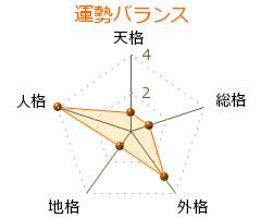 生田啓一 の画数・良運