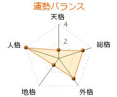 小野四平 の画数・良運