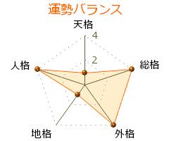 沢田康彦 の画数・良運