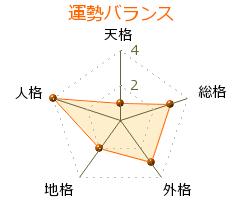 津田琢磨 の画数・良運