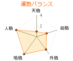 有澤孝紀 の画数・良運