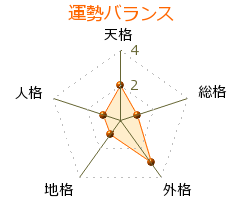 斎藤茂吉 の画数・良運