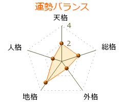 篠塚和正 の画数・良運