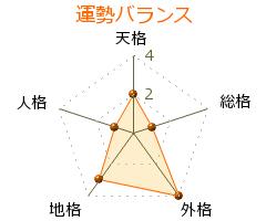 小須賀忍 の画数・良運