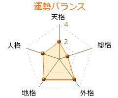 訓覇法子 の画数・良運