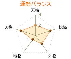 武蔵富士敏 の画数・良運