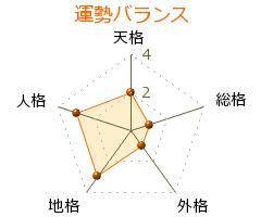 篠塚勝正 の画数・良運
