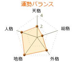 後藤寿彦 の画数・良運