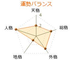 樋渡啓祐 の画数・良運