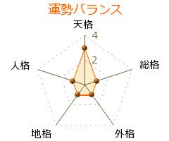 上田彰 の画数・良運