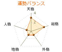 山田栄一 の画数・良運
