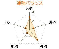 遠藤武夫 の画数・良運