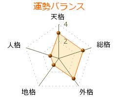 栗田勇 の画数・良運