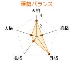 浜崎あゆみ の画数・良運